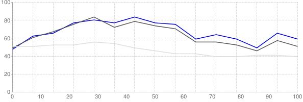 Rental vacancy rate in Nevada